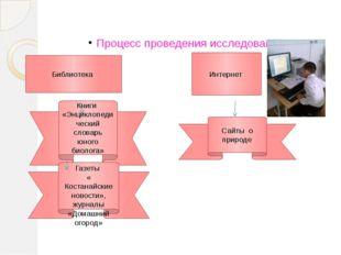Процесс проведения исследования Библиотека Интернет Книги «Энциклопедический