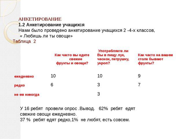 АНКЕТИРОВАНИЕ 1.2 Анкетирование учащихся Нами было проведено анкетирование у...