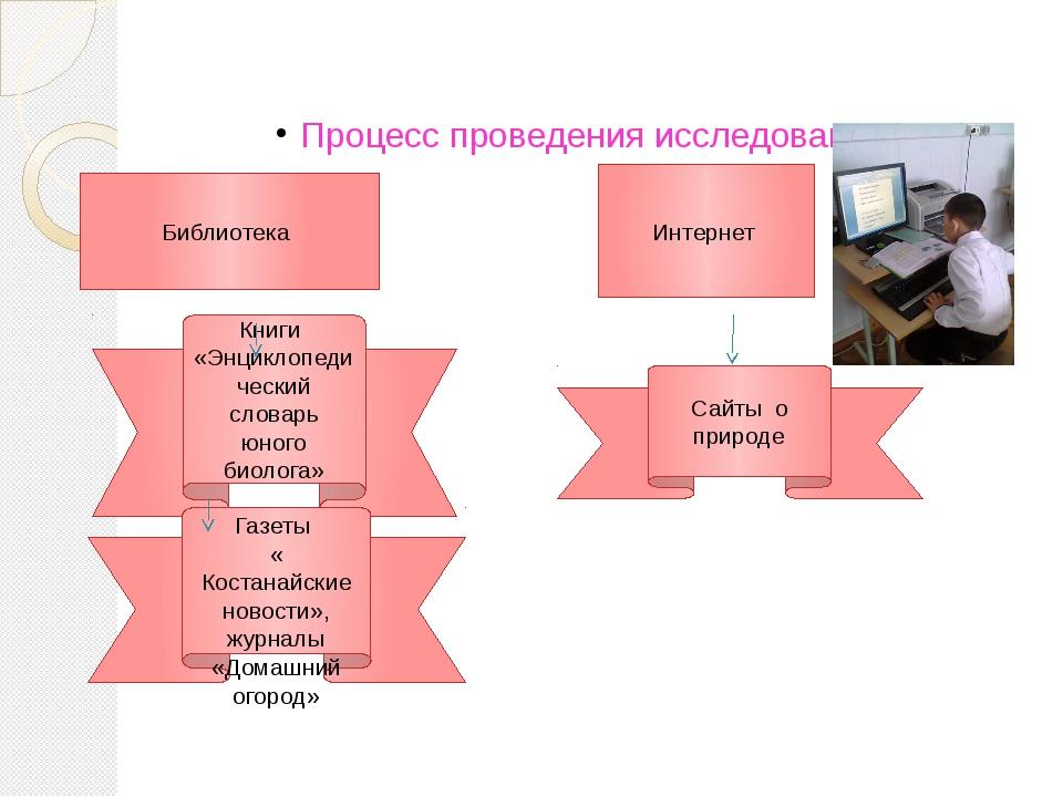 Процесс проведения исследования Библиотека Интернет Книги «Энциклопедический...