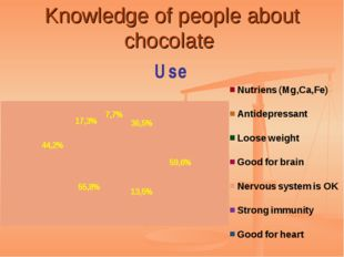 Knowledge of people about chocolate
