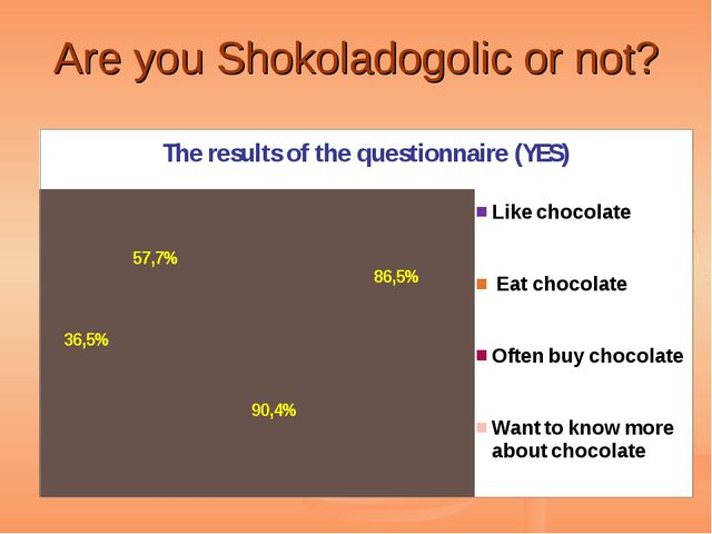 Are you Shokoladogolic or not?
