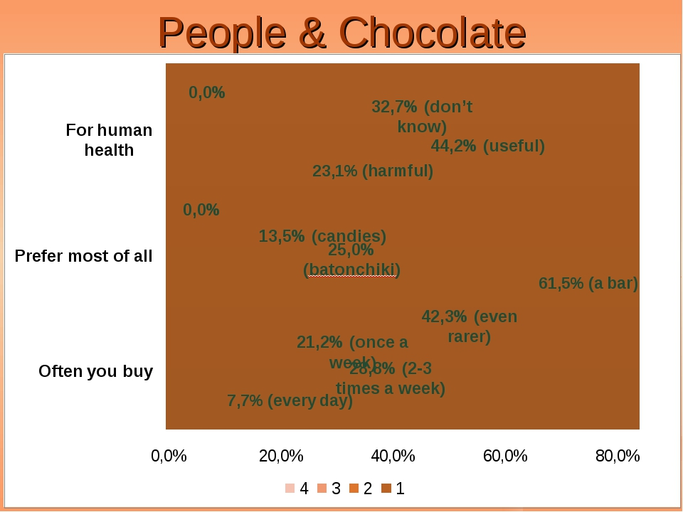 People & Chocolate