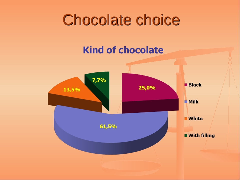 Chocolate choice