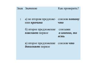 Знак Значение Как проверить? : а)вовторомпредложе-ниипричина б) второепредлож