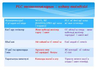 PLC технологияларын қолдану тиімділігі Функционалдық тұрғыдан алғанда WI-FI,R