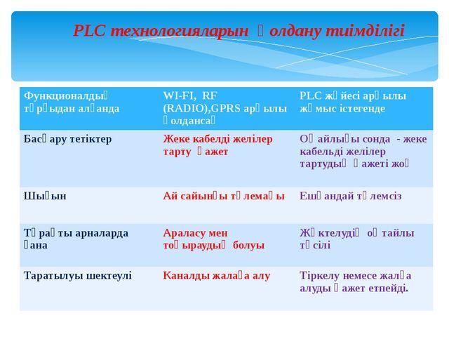 PLC технологияларын қолдану тиімділігі Функционалдық тұрғыдан алғанда WI-FI,R...