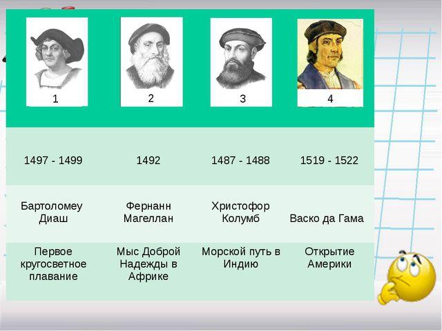 1 2 3 4 1497 - 1499 1492 1487 - 1488 1519 - 1522 Бартоломеу Диаш ФернаннМаге...