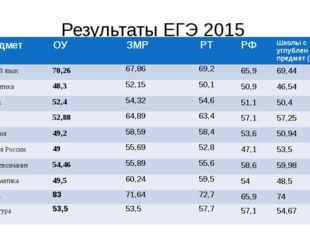 Результаты ЕГЭ 2015 предмет ОУ ЗМР РТ РФ Школы с углубленизучпредмет (ЗМР) Ру