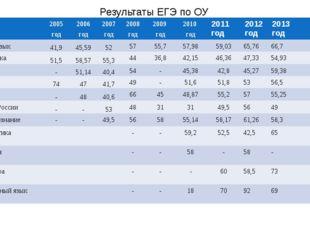 Результаты ЕГЭ по ОУ 2005 год 2006 год 2007 год 2008 год 2009 год 2010 год 20