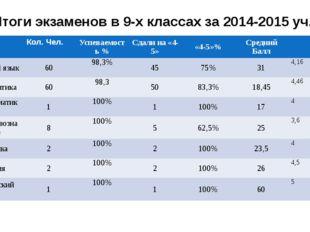 Итоги экзаменов в 9-х классах за 2014-2015 уч.г Кол. Чел. Успеваемость % Сдал