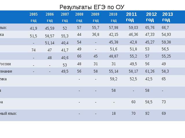 Результаты ЕГЭ по ОУ 2005 год 2006 год 2007 год 2008 год 2009 год 2010 год 20...