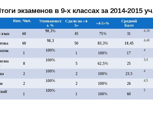 Итоги экзаменов в 9-х классах за 2014-2015 уч.г Кол. Чел. Успеваемость % Сдал...