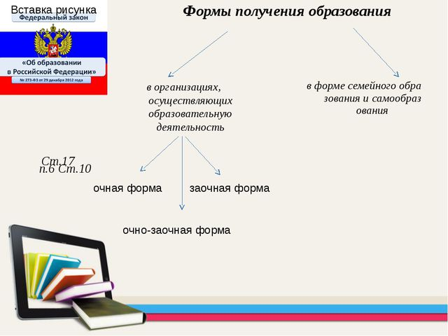 в форме семейного образования и самообразования Формы получения образования С...