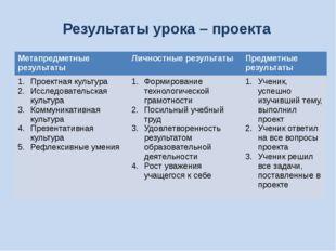 Результаты урока – проекта Метапредметные результаты Личностные результаты Пр