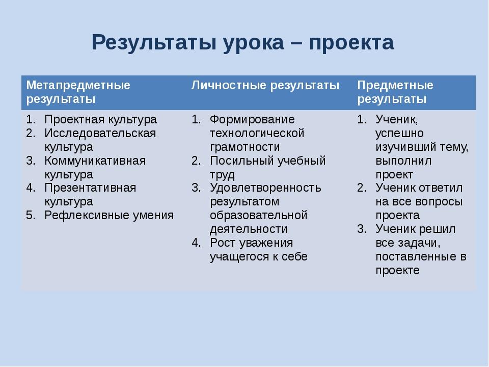 Результаты урока – проекта Метапредметные результаты Личностные результаты Пр...