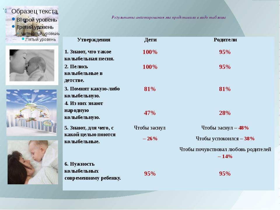 Результаты анкетирования мы представили в виде таблицы . Утверждения Дети Ро...