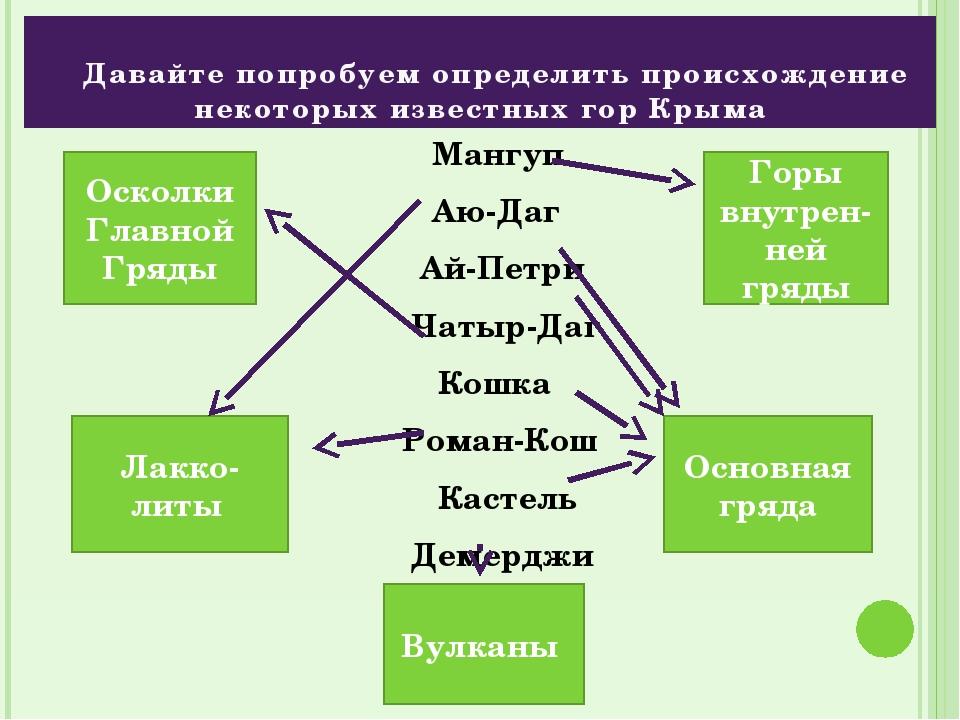 Давайте попробуем определить происхождение некоторых известных гор Крыма Ман...