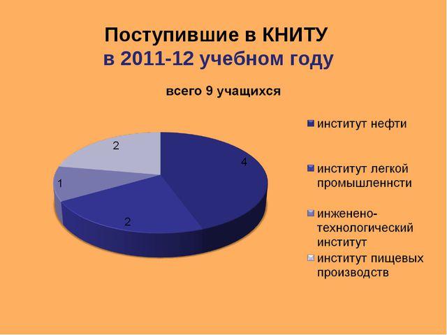 Поступившие в КНИТУ в 2011-12 учебном году