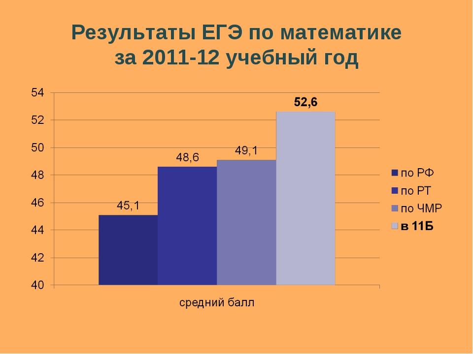 Результаты ЕГЭ по математике за 2011-12 учебный год
