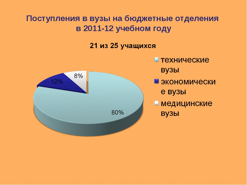 Поступления в вузы на бюджетные отделения в 2011-12 учебном году
