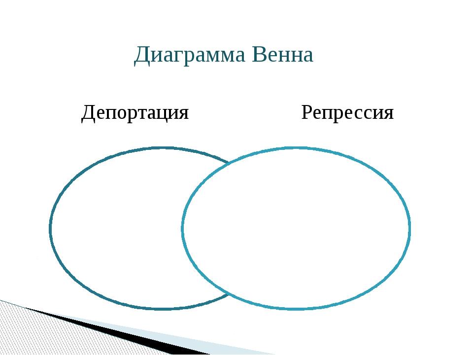 Диаграмма Венна Депортация Репрессия