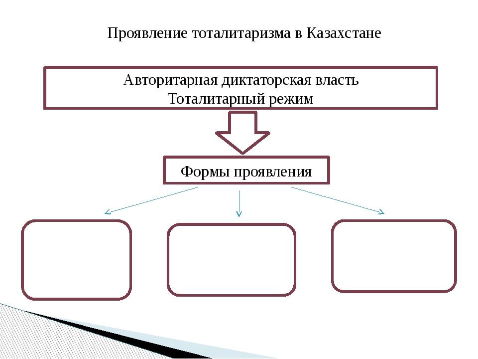 Проявление тоталитаризма в Казахстане Авторитарная диктаторская власть Тотали...