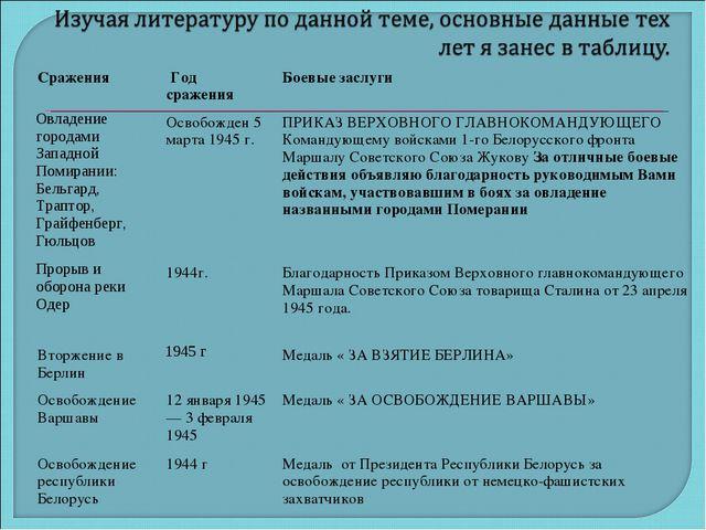 Сражения Год сраженияБоевые заслуги Овладение городами Западной Помирани...