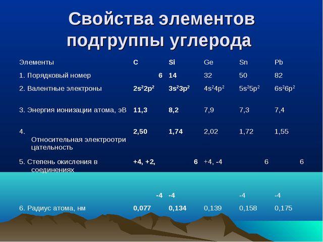 Свойства элементов подгруппы углерода ЭлементыСSiGeSnPb 1. Порядковы...