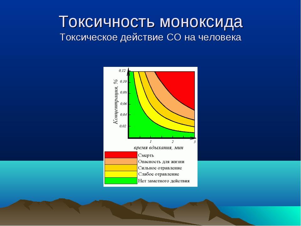 Токсичность моноксида Токсическое действие СО на человека