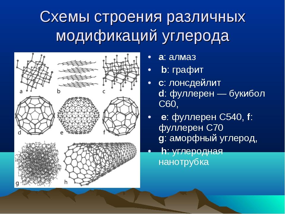 Схемы строения различных модификаций углерода a: алмаз b: графит c: лонсдейли...