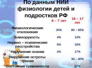 По данным НИИ физиологии детей и подростков РФ 6 – 7 лет16 – 17 лет Физиоло