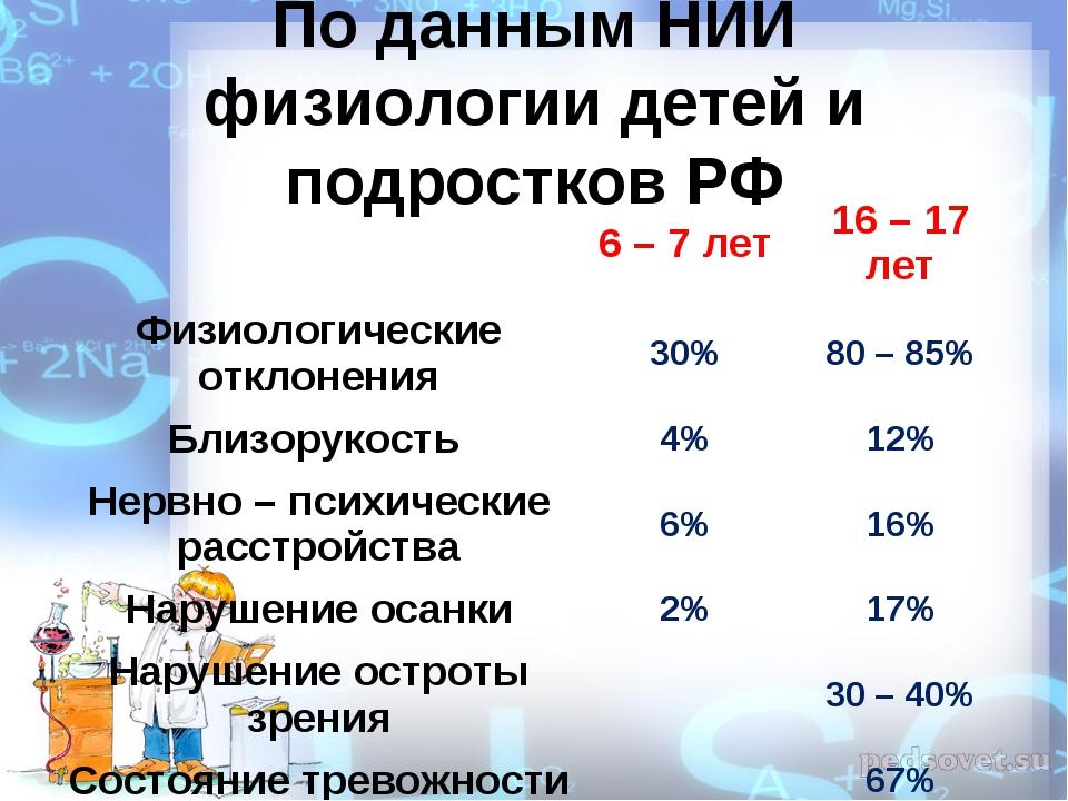 По данным НИИ физиологии детей и подростков РФ 6 – 7 лет16 – 17 лет Физиоло...
