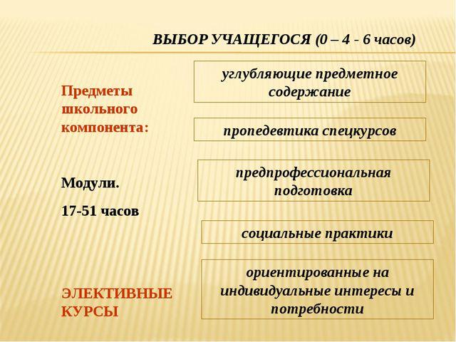 ВЫБОР УЧАЩЕГОСЯ (0 – 4 - 6 часов) Предметы школьного компонента: ЭЛЕКТИВНЫЕ К...