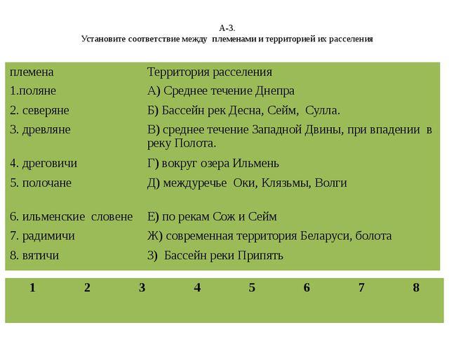 А-3. Установите соответствие между племенами и территорией их расселения плем...
