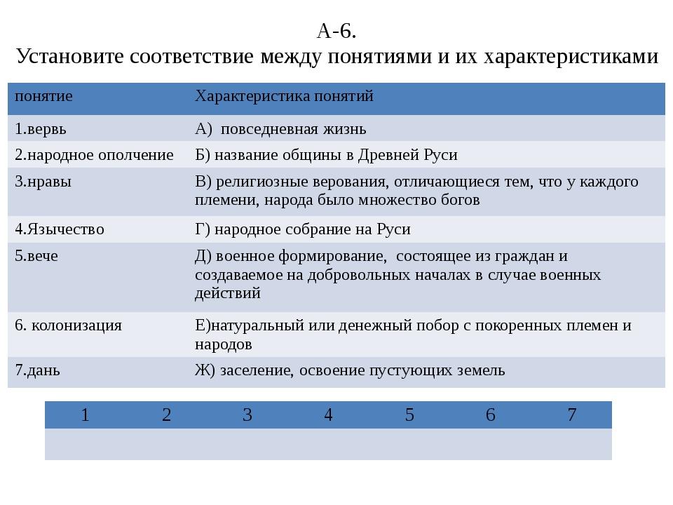 А-6. Установите соответствие между понятиями и их характеристиками понятие Ха...