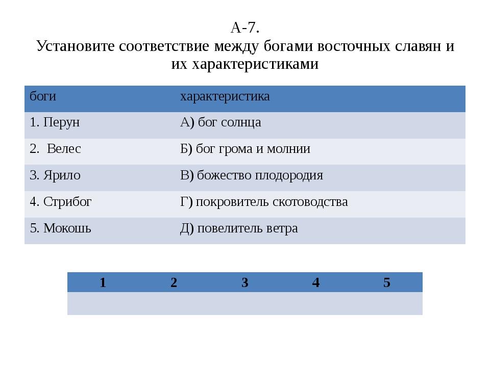 А-7. Установите соответствие между богами восточных славян и их характеристик...