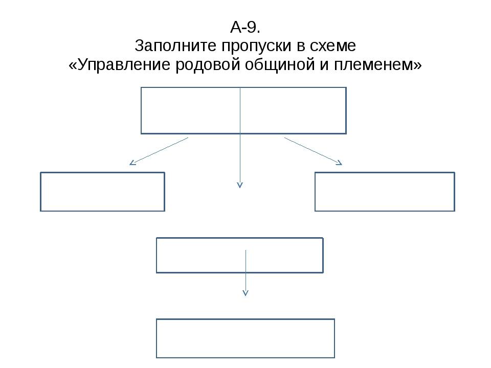 А-9. Заполните пропуски в схеме «Управление родовой общиной и племенем»