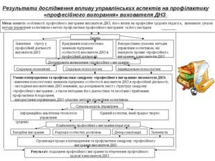 Результати дослідження впливу управлінських аспектів на профілактику «професі