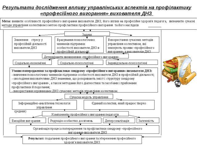 Результати дослідження впливу управлінських аспектів на профілактику «професі...