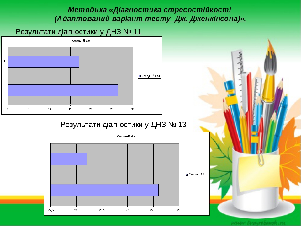 Методика «Діагностика стресостійкості (Адаптований варіант тесту Дж. Дженкінс...
