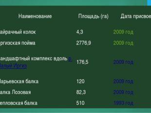 №НаименованиеПлощадь (га)Дата присвоения 123Байрачный колок4,32009год