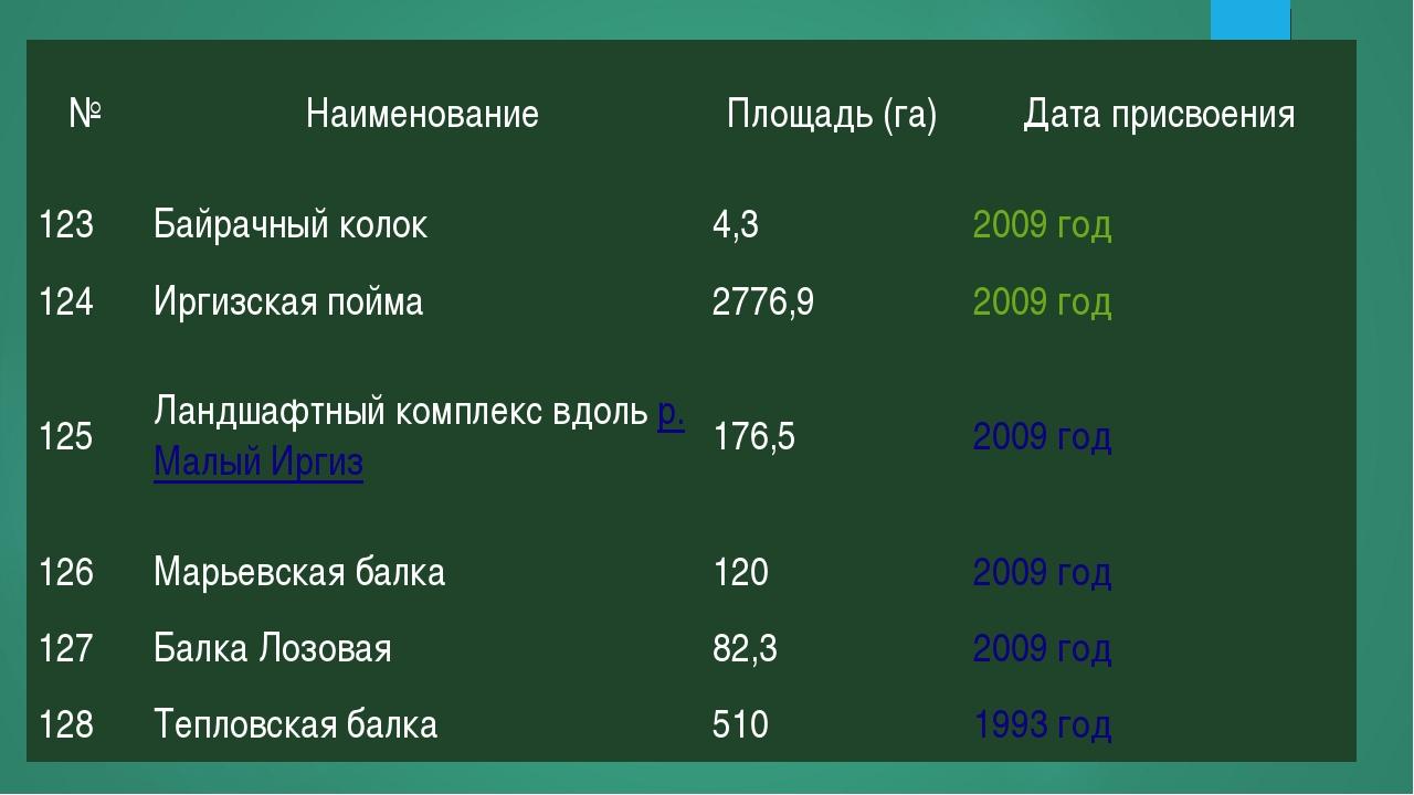 №НаименованиеПлощадь (га)Дата присвоения 123Байрачный колок4,32009год...