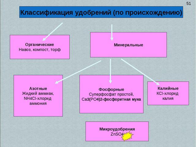 Органические Навоз, компост, торф Минеральные Классификация удобрений (по про...