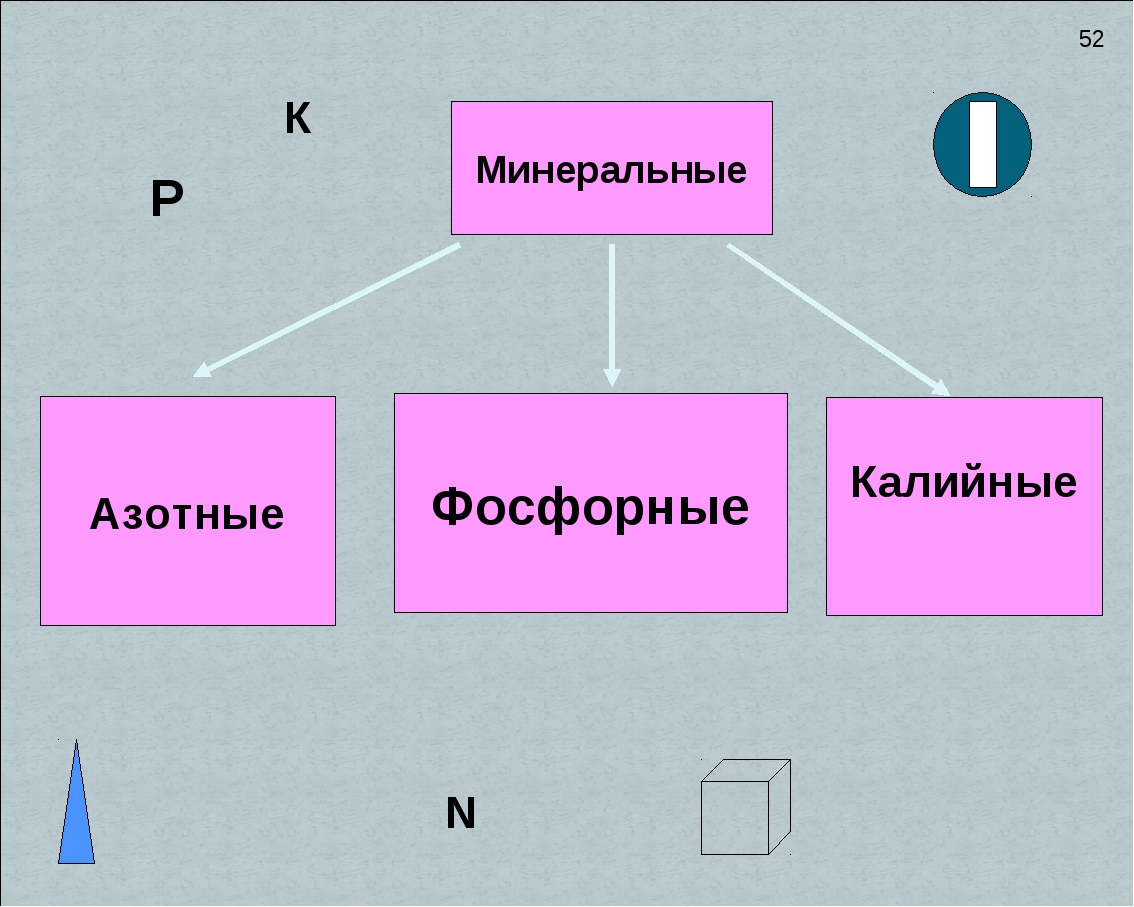 Минеральные Азотные Фосфорные Калийные К P N 52