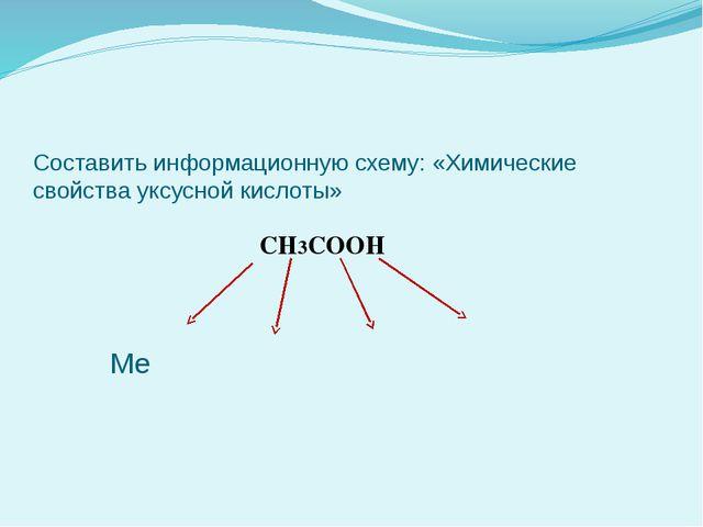 Составить информационную схему: «Химические свойства уксусной кислоты» CH3COO...