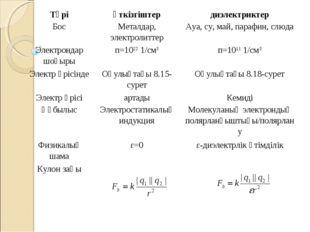 Түріөткізгіштердиэлектриктер БосМеталдар, электролиттерАуа, су, май, пара