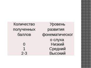 Количество полученных баллов Уровень развития фонематического слуха 0 Низкий