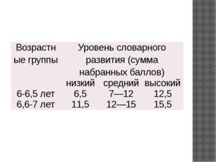 Возрастныегруппы Уровень словарного развития (сумма набранных баллов) низкий