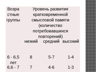 Возрастныегруппы Уровень развития кратковременной смысловойпамяти (количеств