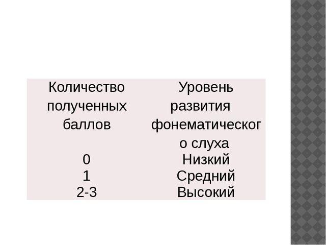 Количество полученных баллов Уровень развития фонематического слуха 0 Низкий...